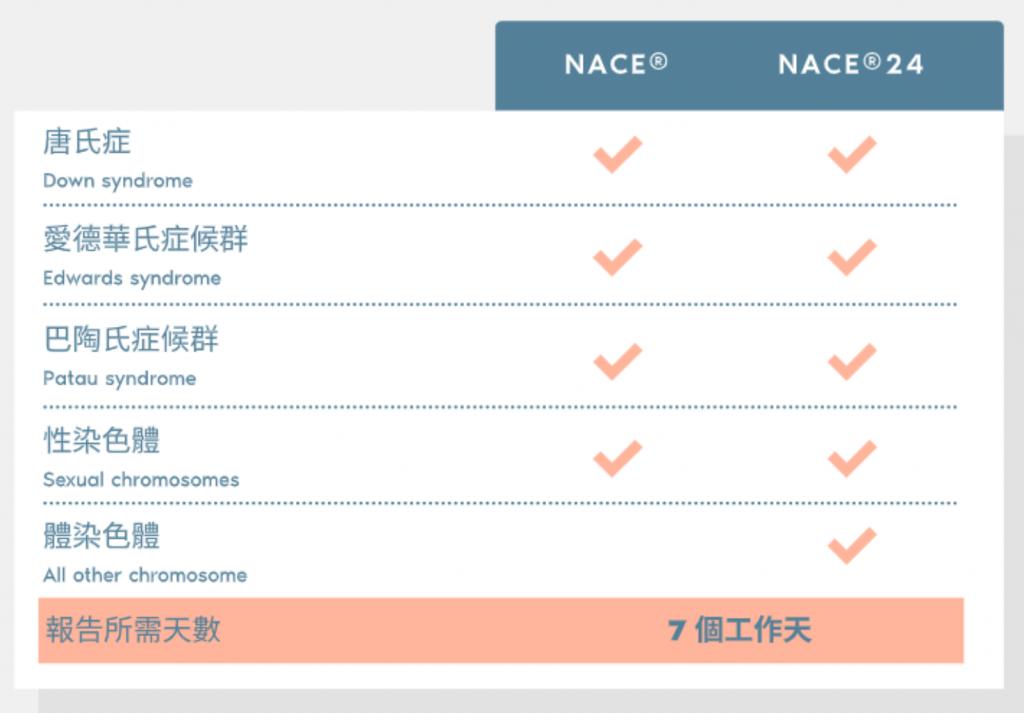 NACE 方ˋ案與疾病分析